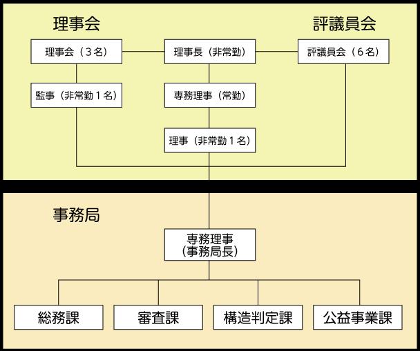 組織図 | 一般財団法人 熊本県建...